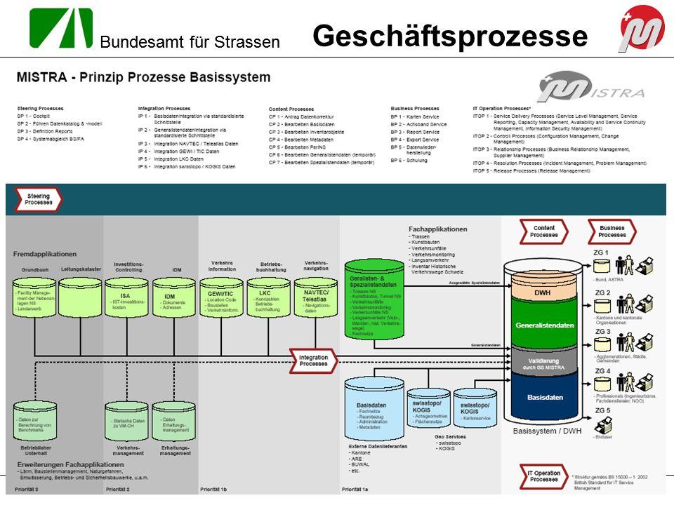 Bundesamt für Strassen 06./07.07.2005MISTRA Basissystem / DWH – Mitwirkung Kantone Seite 16 Geschäftsprozesse