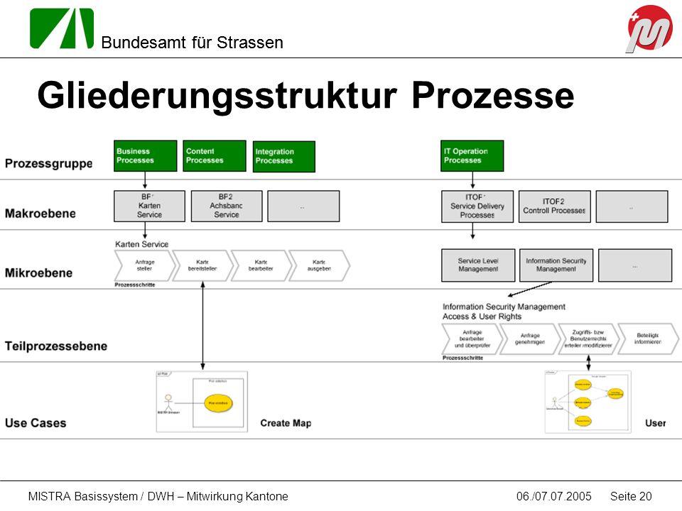Bundesamt für Strassen 06./07.07.2005MISTRA Basissystem / DWH – Mitwirkung Kantone Seite 20 Gliederungsstruktur Prozesse