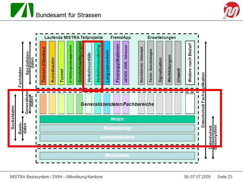 Bundesamt für Strassen 06./07.07.2005MISTRA Basissystem / DWH – Mitwirkung Kantone Seite 23 Metadaten Raumbezug Netze Administration Basis- daten Tras