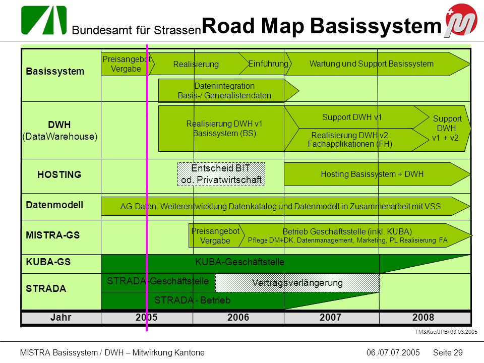 Bundesamt für Strassen 06./07.07.2005MISTRA Basissystem / DWH – Mitwirkung Kantone Seite 29 Jahr2008200720062005 TM&Kae/JPB/ 03.03.2005 Road Map Basis