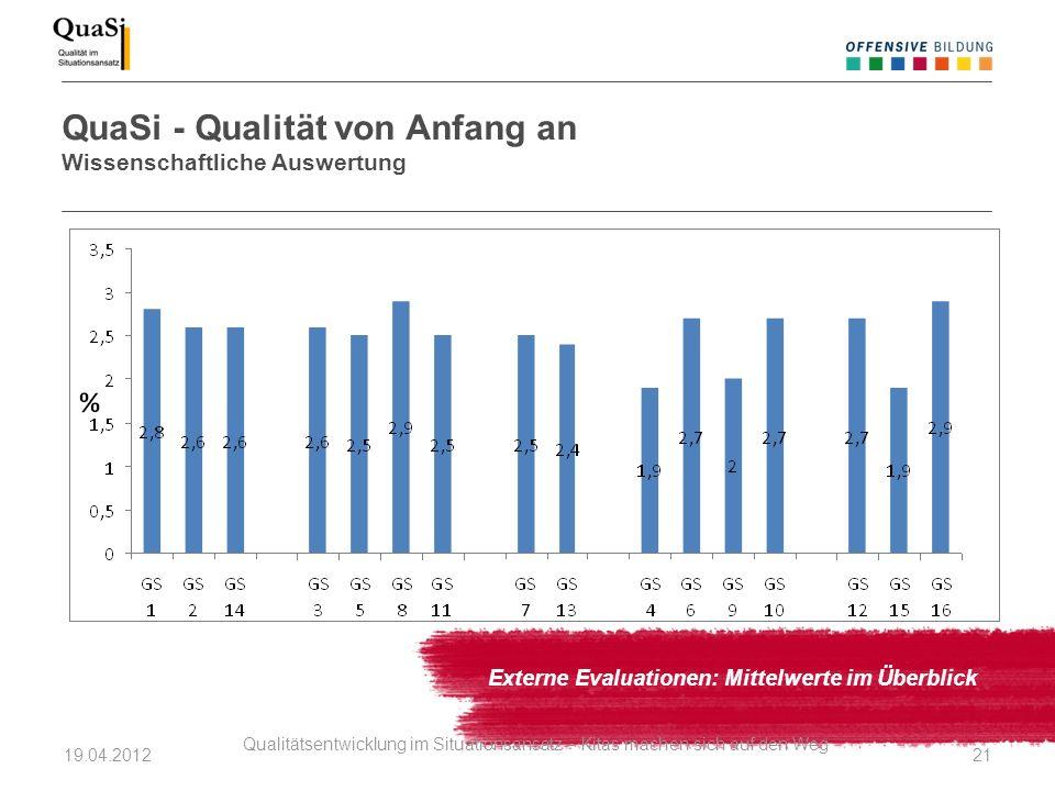 QuaSi - Qualität von Anfang an Wissenschaftliche Auswertung Externe Evaluationen: Mittelwerte im Überblick 19.04.2012 Qualitätsentwicklung im Situatio