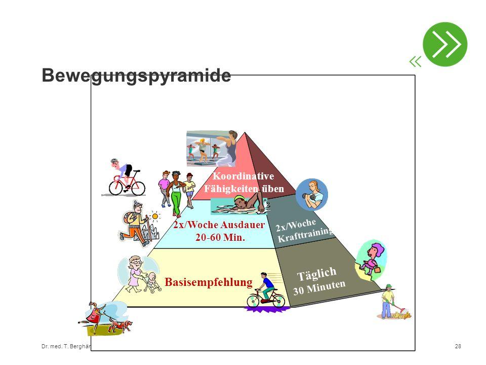 Dr. med. T. Berghändler, Klinik Gais28 Bewegungspyramide Basisempfehlung 2x/Woche Krafttraining 2x/Woche Ausdauer 20-60 Min. Koordinative Fähigkeiten