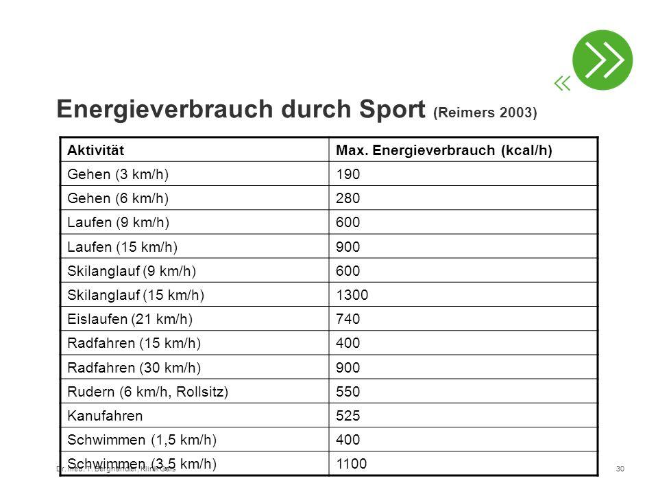 Dr. med. T. Berghändler, Klinik Gais30 Energieverbrauch durch Sport (Reimers 2003) AktivitätMax. Energieverbrauch (kcal/h) Gehen (3 km/h)190 Gehen (6