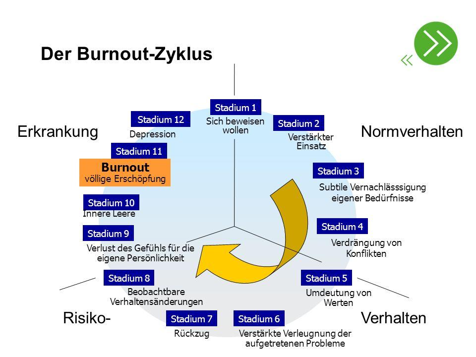 Der Burnout-Zyklus Stadium 1 Stadium 2 Verstärkter Einsatz Stadium 5 Umdeutung von Werten Stadium 3 Subtile Vernachlässsigung eigener Bedürfnisse Stad