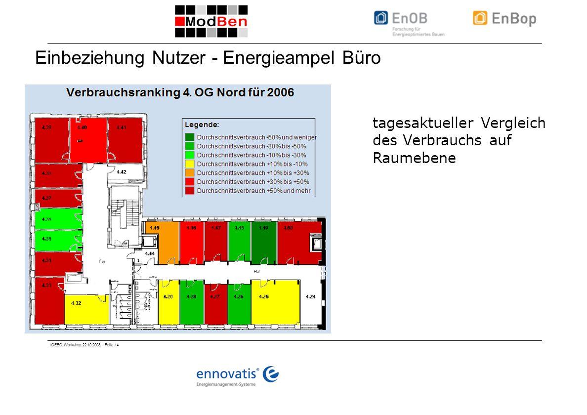ICEBO Workshop 22.10.2008, Folie 14 Einbeziehung Nutzer - Energieampel Büro tagesaktueller Vergleich des Verbrauchs auf Raumebene