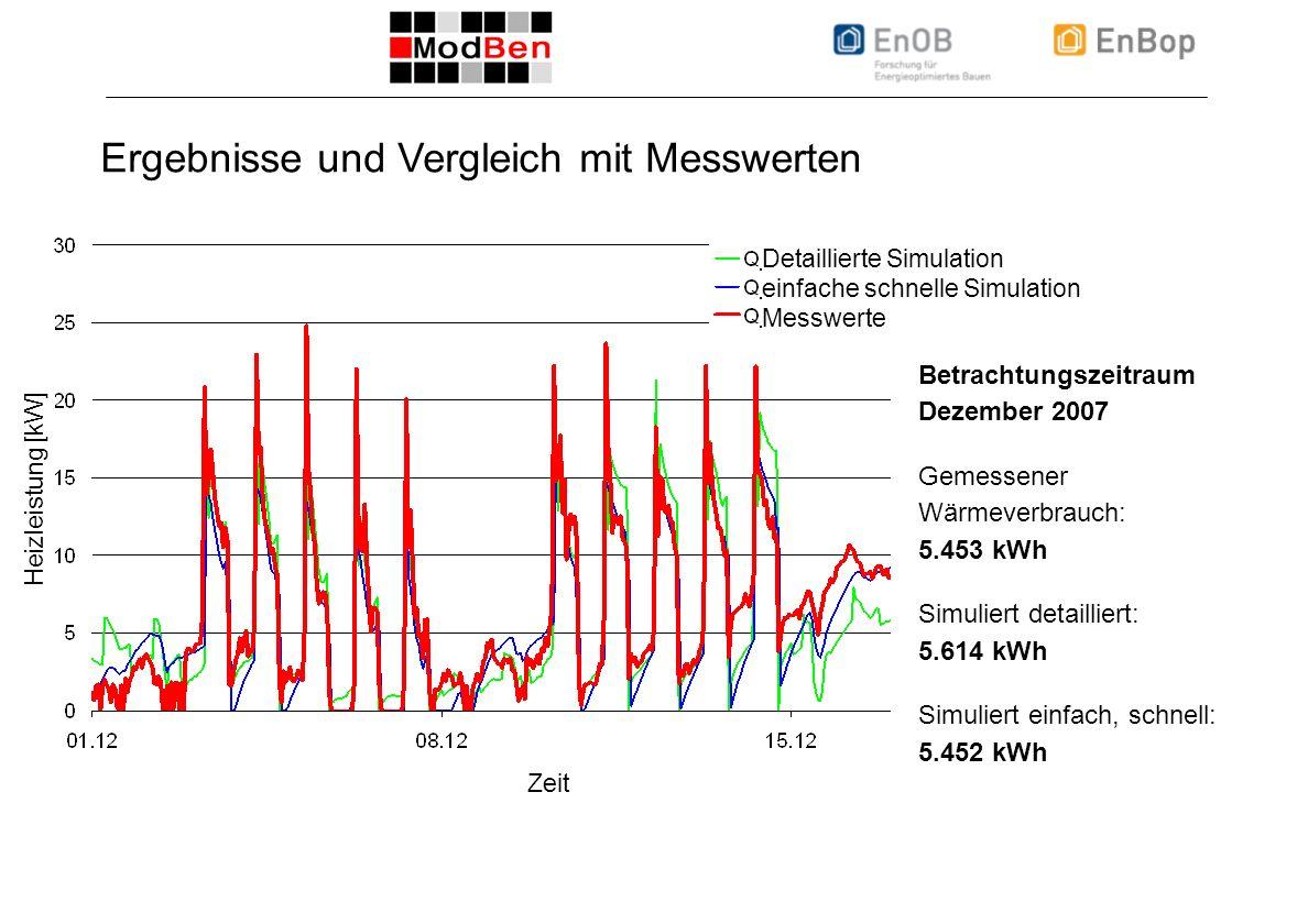 ICEBO Workshop 22.10.2008, Folie 22 Ergebnisse und Vergleich mit Messwerten Detaillierte Simulation einfache schnelle Simulation Messwerte Zeit Heizleistung [kW] Betrachtungszeitraum Dezember 2007 Gemessener Wärmeverbrauch: 5.453 kWh Simuliert detailliert: 5.614 kWh Simuliert einfach, schnell: 5.452 kWh