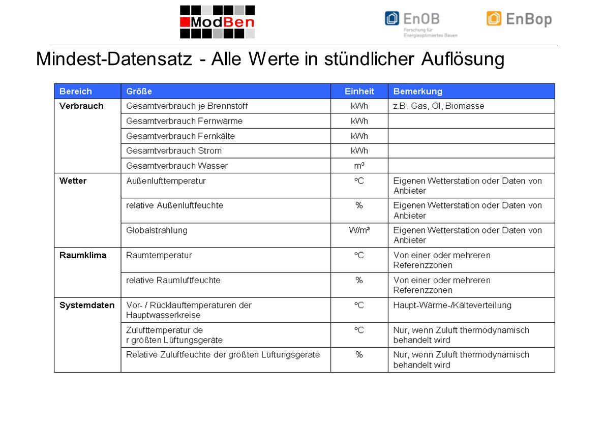 ICEBO Workshop 22.10.2008, Folie 3 Mindest-Datensatz - Alle Werte in stündlicher Auflösung
