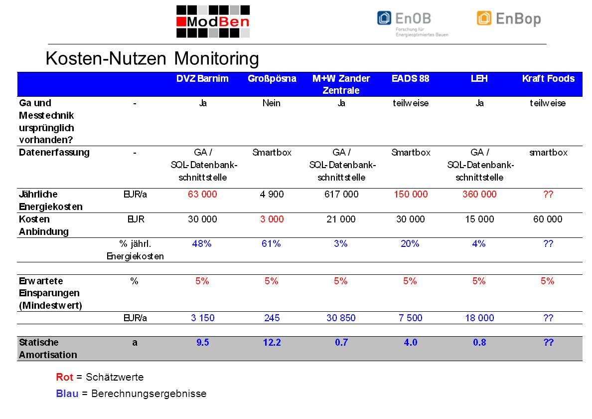 ICEBO Workshop 22.10.2008, Folie 5 Kosten-Nutzen Monitoring Rot = Schätzwerte Blau = Berechnungsergebnisse