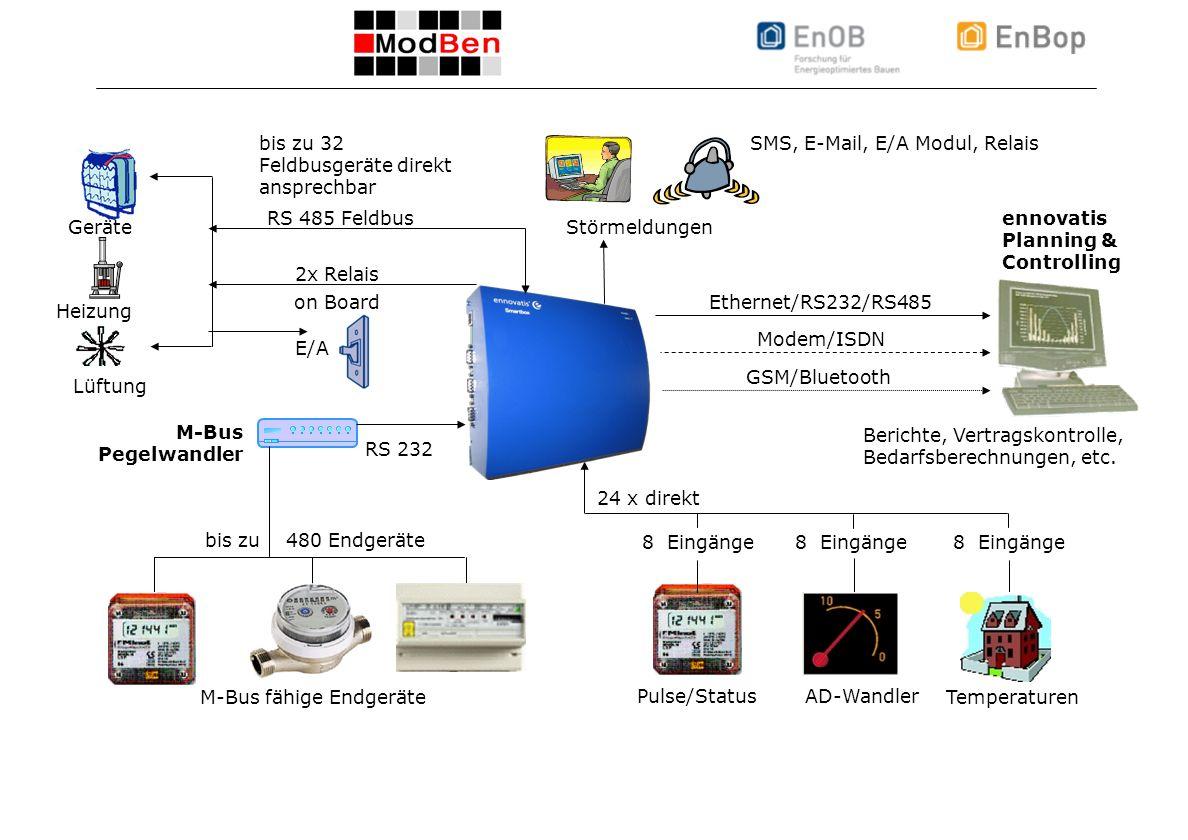 ICEBO Workshop 22.10.2008, Folie 7 Smartbox - Übersicht Funktionalitäten
