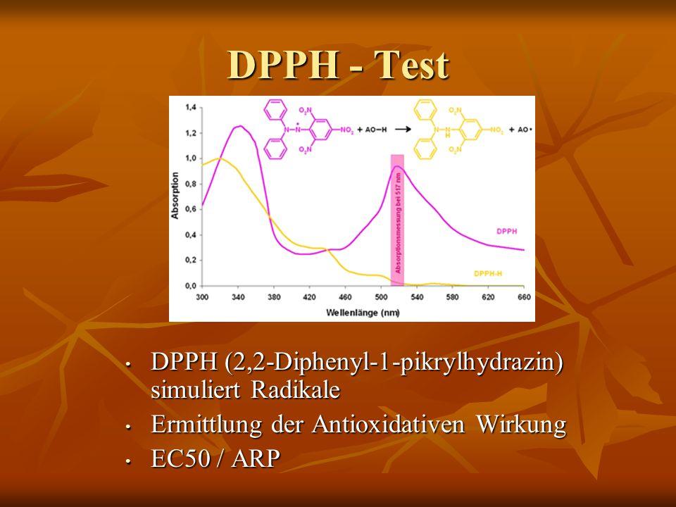 DPPH - Test DPPH (2,2-Diphenyl-1-pikrylhydrazin) simuliert Radikale DPPH (2,2-Diphenyl-1-pikrylhydrazin) simuliert Radikale Ermittlung der Antioxidativen Wirkung Ermittlung der Antioxidativen Wirkung EC50 / ARP EC50 / ARP