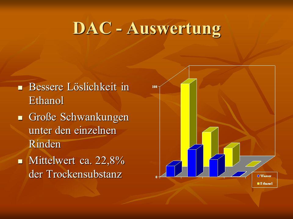 DAC - Auswertung Bessere Löslichkeit in Ethanol Bessere Löslichkeit in Ethanol Große Schwankungen unter den einzelnen Rinden Große Schwankungen unter den einzelnen Rinden Mittelwert ca.