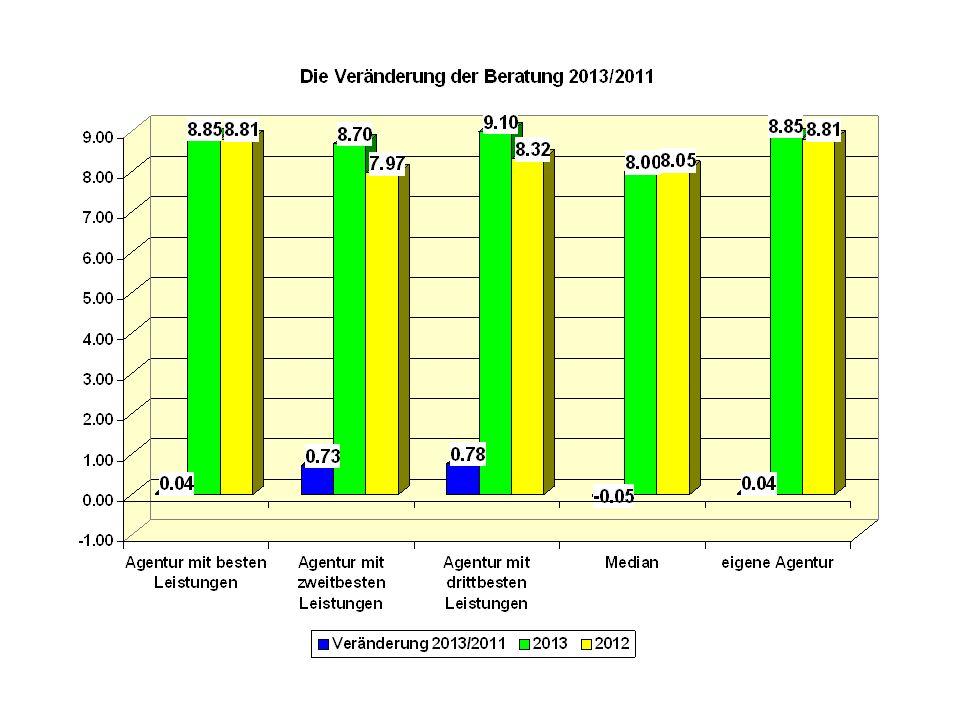 Umfang und Auswertungsmöglichkeiten des Teils Leistungen Der Teilbereich Leistungen umfasst 30 Charts.