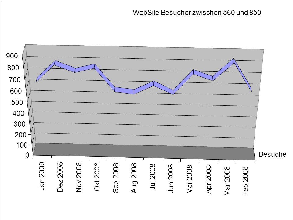 Besuch unserer WebSite Jan 2009 Dez 2008 Nov 2008 Okt 2008 Sep 2008Aug 2008 Jul 2008 Jun 2008 Mai 2008Apr 2008 Mar 2008 Feb 2008 Besuche 0 100 200 300
