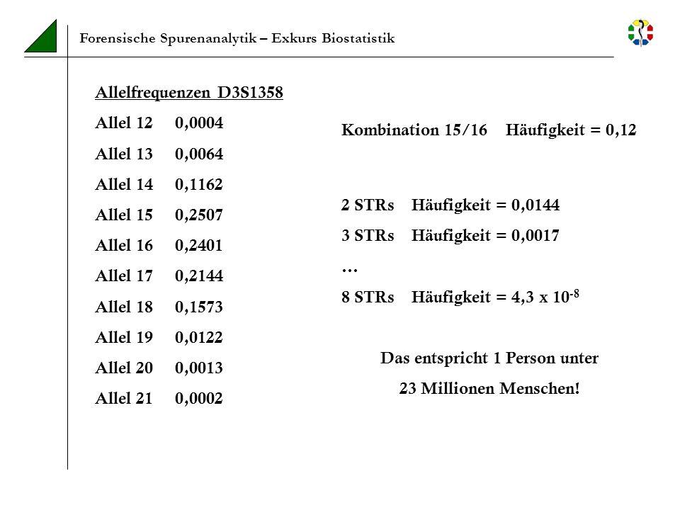 Forensische Spurenanalytik – Exkurs Biostatistik Allelfrequenzen D3S1358 Allel 12 0,0004 Allel 13 0,0064 Allel 14 0,1162 Allel 15 0,2507 Allel 16 0,24