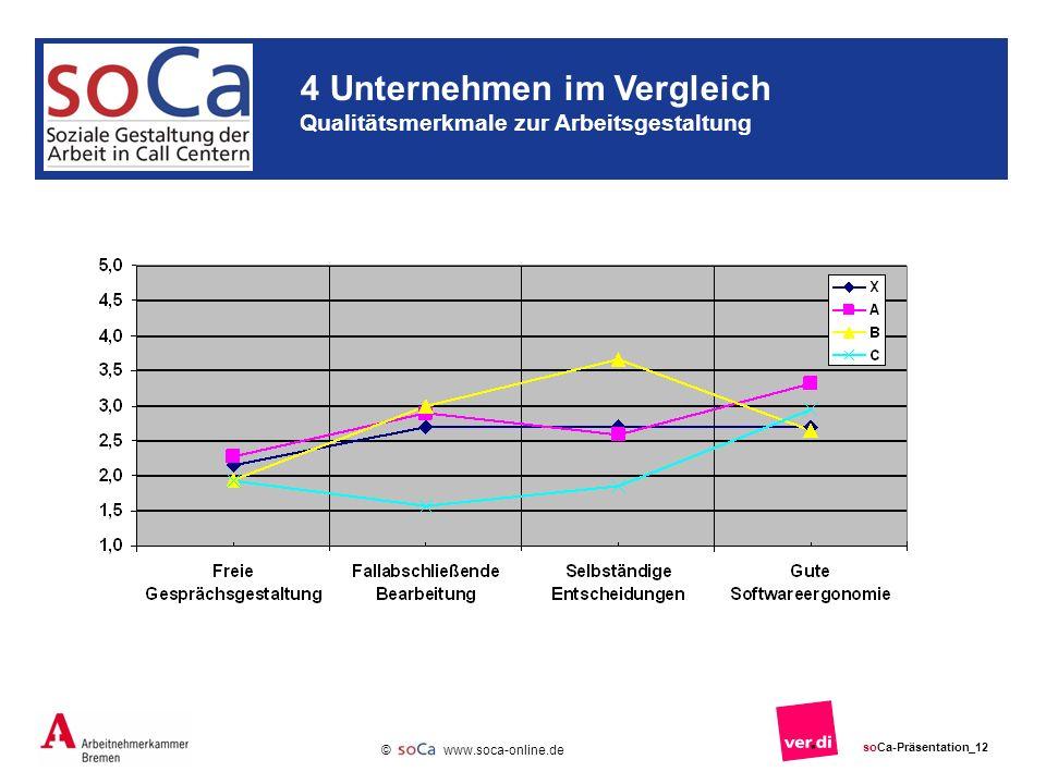 www.soca-online.de © soCa-Präsentation_12 4 Unternehmen im Vergleich Qualitätsmerkmale zur Arbeitsgestaltung