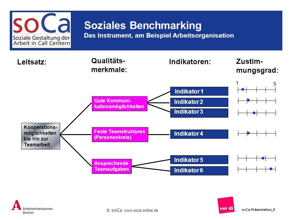 www.soca-online.de © soCa-Präsentation_9 Stärken bei Mittelwerten 2,0 Stärken mit Einschränkung bei Mittelwerten > 2,0 bis < 3,5 Verbesserungspotential bei Mittelwerten 3,5 Soziales Benchmarking Bewertungskriterien Die Auswertung zeigt Stärken und Verbesserungspotentiale auf.