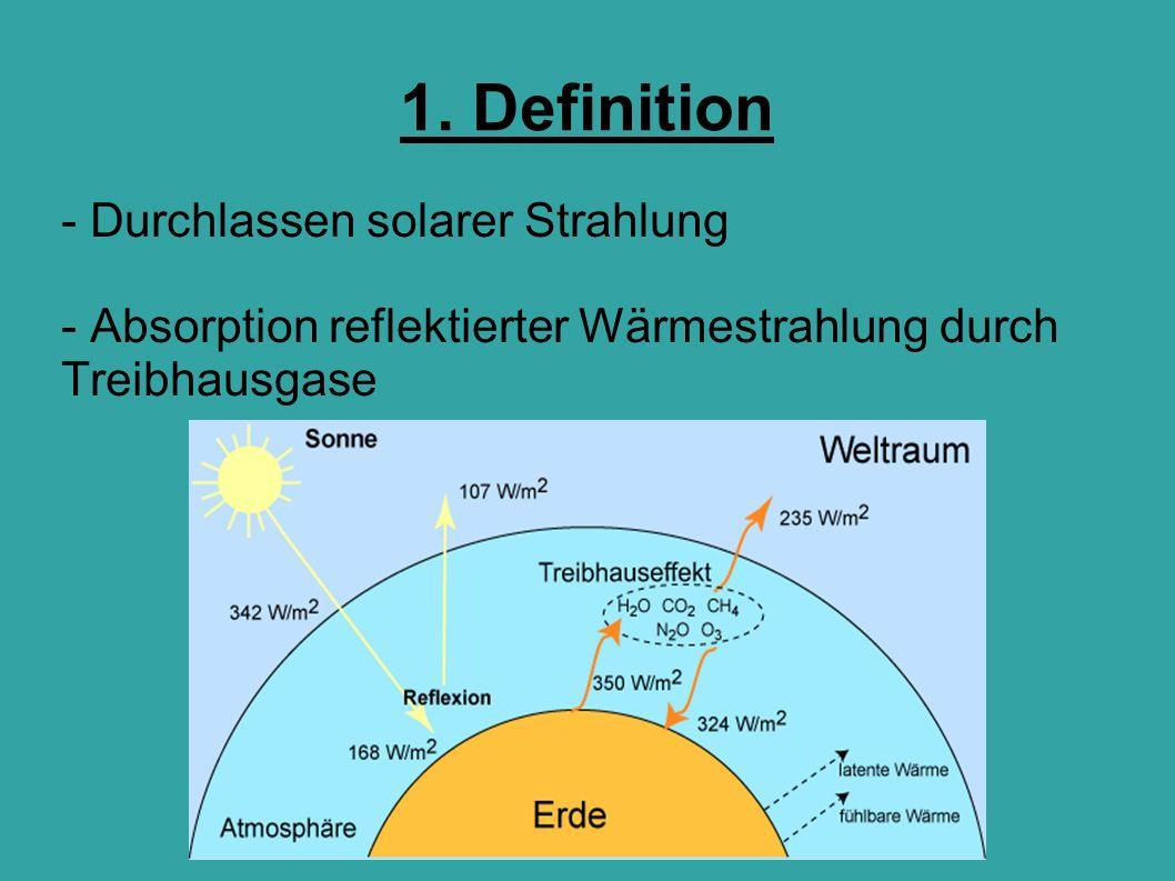 1. Definition - Durchlassen solarer Strahlung - Absorption reflektierter Wärmestrahlung durch Treibhausgase