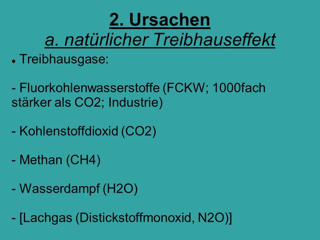 2. Ursachen a. natürlicher Treibhauseffekt Treibhausgase: - Fluorkohlenwasserstoffe (FCKW; 1000fach stärker als CO2; Industrie) - Kohlenstoffdioxid (C