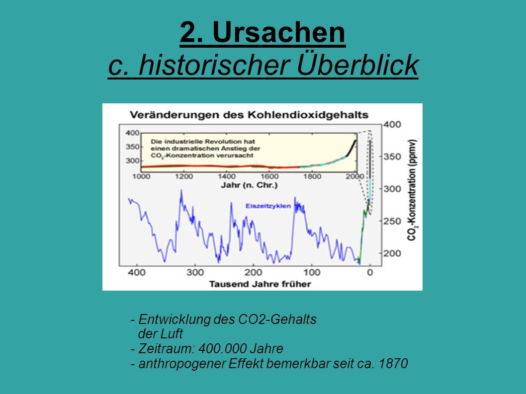 2. Ursachen c. historischer Überblick - Entwicklung des CO2-Gehalts der Luft - Zeitraum: 400.000 Jahre - anthropogener Effekt bemerkbar seit ca. 1870
