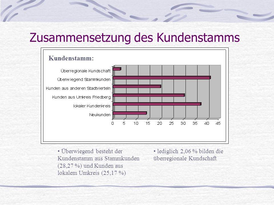 Zusammensetzung des Kundenstamms lediglich 2,06 % bilden die überregionale Kundschaft Kundenstamm: Überwiegend besteht der Kundenstamm aus Stammkunden (28,27 %) und Kunden aus lokalem Umkreis (25,17 %)