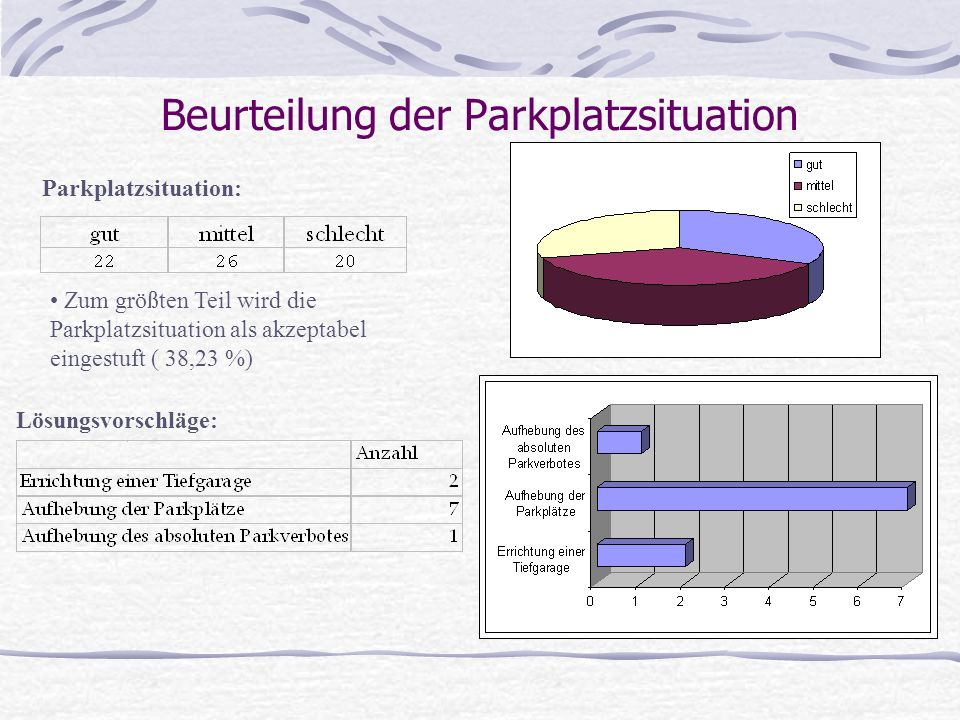 Beurteilung der Parkplatzsituation Parkplatzsituation: Zum größten Teil wird die Parkplatzsituation als akzeptabel eingestuft ( 38,23 %) Lösungsvorschläge: