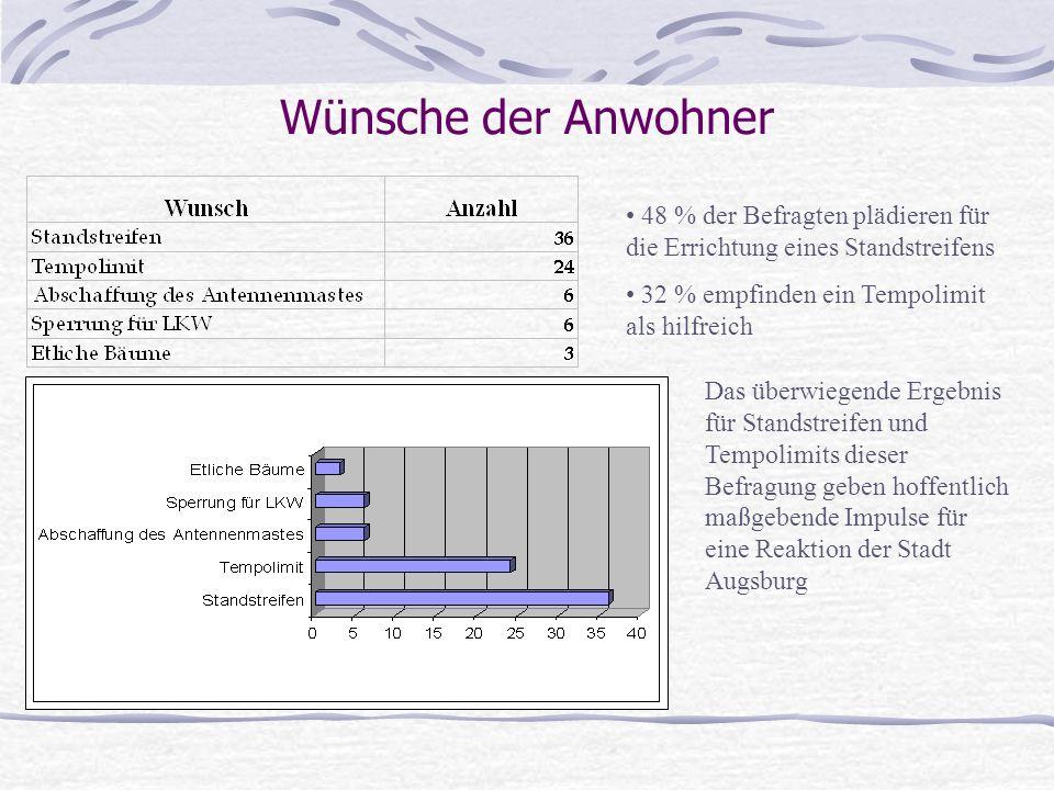 Wünsche der Anwohner 48 % der Befragten plädieren für die Errichtung eines Standstreifens 32 % empfinden ein Tempolimit als hilfreich Das überwiegende Ergebnis für Standstreifen und Tempolimits dieser Befragung geben hoffentlich maßgebende Impulse für eine Reaktion der Stadt Augsburg