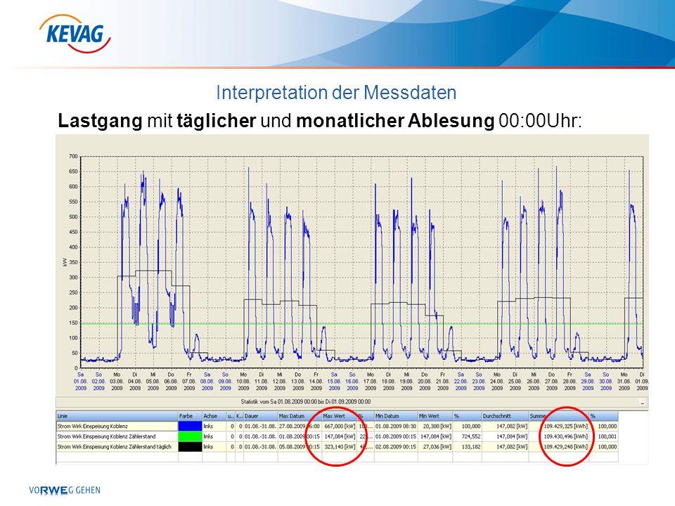 Interpretation der Messdaten Lastgang mit täglicher und monatlicher Ablesung 00:00Uhr: