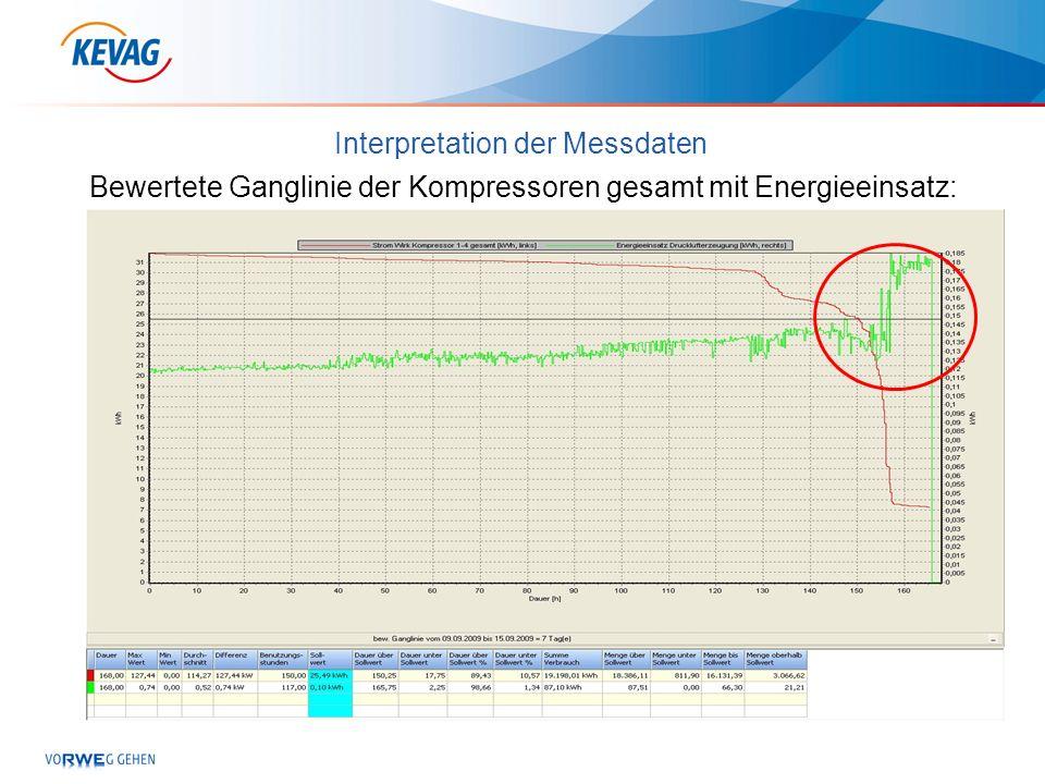 Interpretation der Messdaten Bewertete Ganglinie der Kompressoren gesamt mit Energieeinsatz: