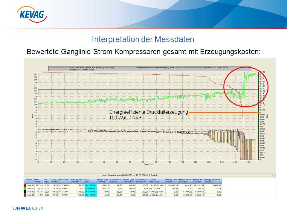 Interpretation der Messdaten Bewertete Ganglinie Strom Kompressoren gesamt mit Erzeugungskosten: Energieeffiziente Drucklufterzeugung 100 Watt / Nm³