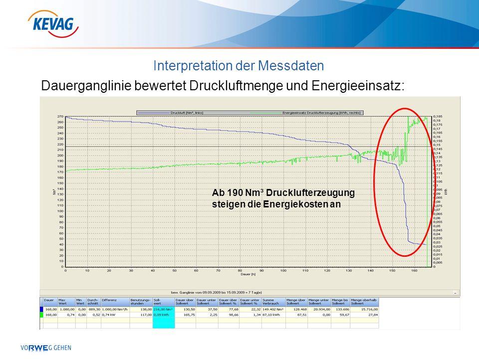 Interpretation der Messdaten Dauerganglinie bewertet Druckluftmenge und Energieeinsatz: Ab 190 Nm³ Drucklufterzeugung steigen die Energiekosten an