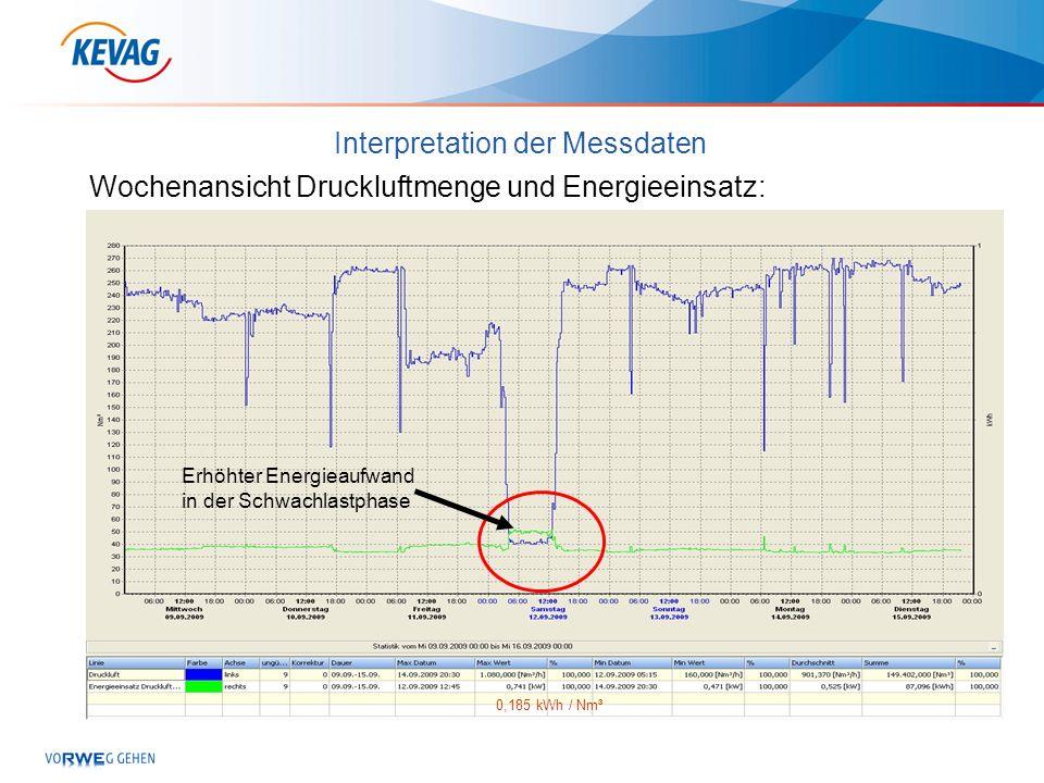 Interpretation der Messdaten Wochenansicht Druckluftmenge und Energieeinsatz: Erhöhter Energieaufwand in der Schwachlastphase 0,185 kWh / Nm³