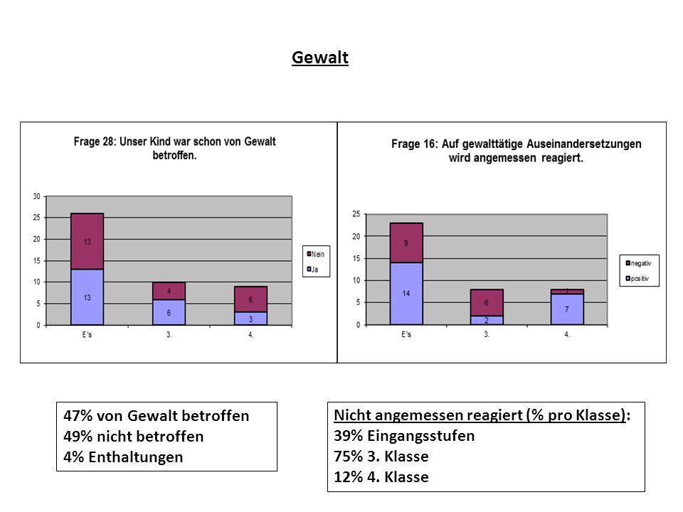 Gewalt 47% von Gewalt betroffen 49% nicht betroffen 4% Enthaltungen Nicht angemessen reagiert (% pro Klasse): 39% Eingangsstufen 75% 3. Klasse 12% 4.