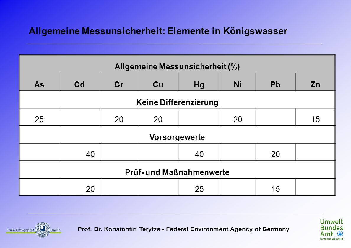 Prof. Dr. Konstantin Terytze - Federal Environment Agency of Germany Allgemeine Messunsicherheit (%) AsCdCrCuHgNiPbZn Keine Differenzierung 2520 15 Vo