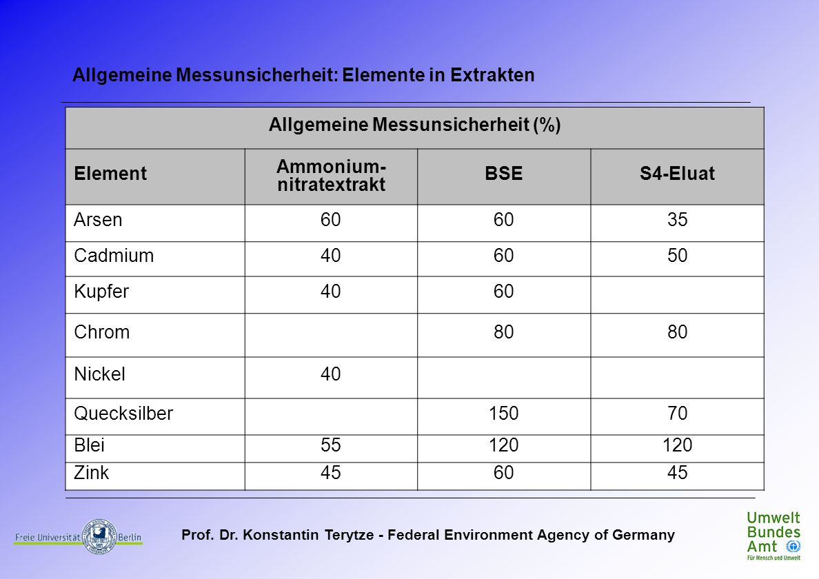 Prof. Dr. Konstantin Terytze - Federal Environment Agency of Germany Allgemeine Messunsicherheit (%) Element Ammonium- nitratextrakt BSES4-Eluat Arsen