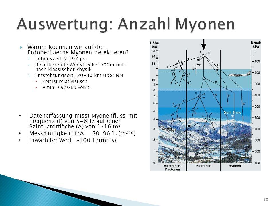 Warum koennen wir auf der Erdoberflaeche Myonen detektieren? Lebenszeit: 2,197 μs Resultierende Wegstrecke: 600m mit c nach klassischer Physik Entsteh