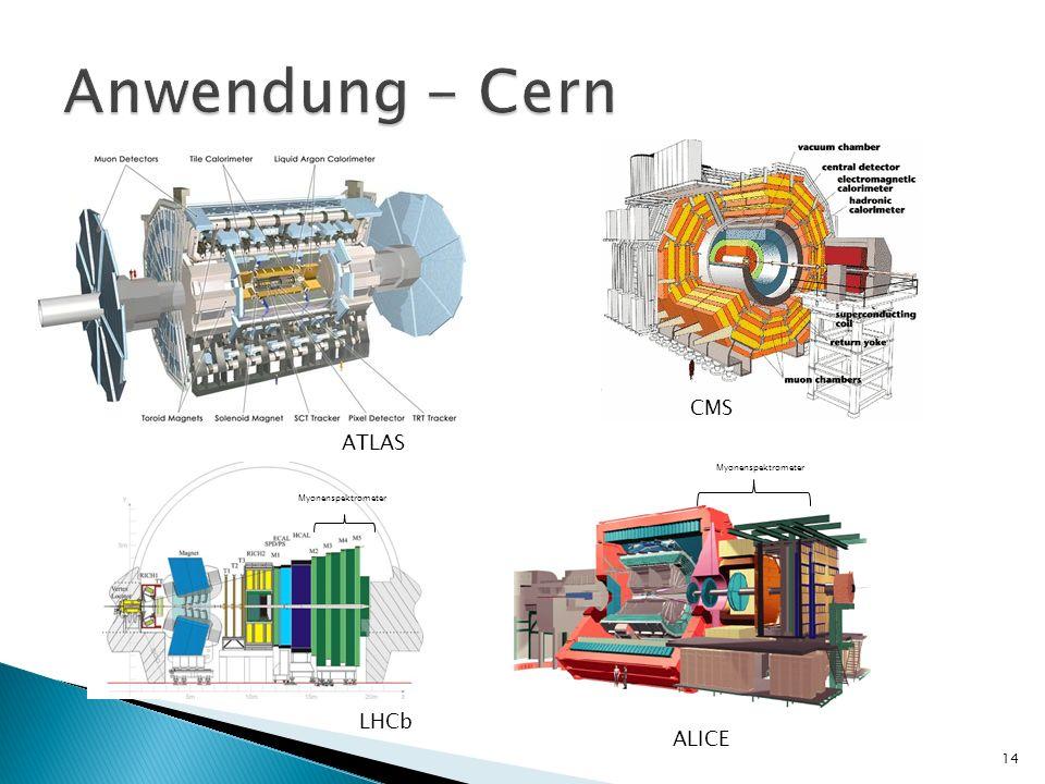 ATLAS LHCb CMS ALICE Myonenspektrometer 14