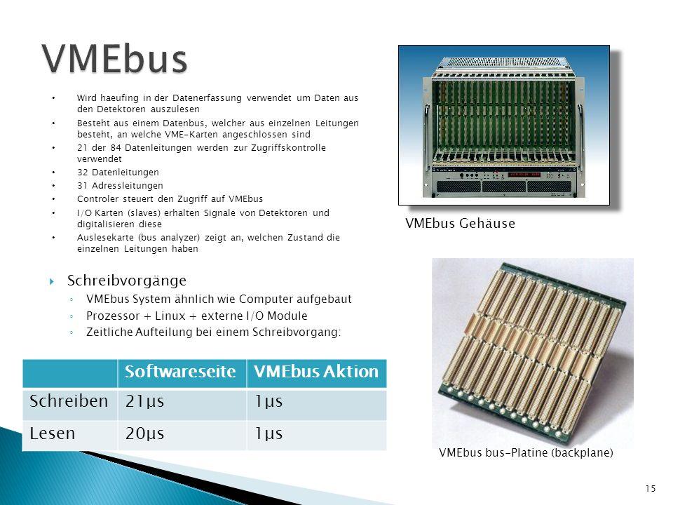 Schreibvorgänge VMEbus System ähnlich wie Computer aufgebaut Prozessor + Linux + externe I/O Module Zeitliche Aufteilung bei einem Schreibvorgang: Wir