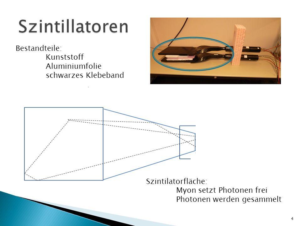 Szintilatorfläche: Myon setzt Photonen frei Photonen werden gesammelt Bestandteile: Kunststoff Aluminiumfolie schwarzes Klebeband 4