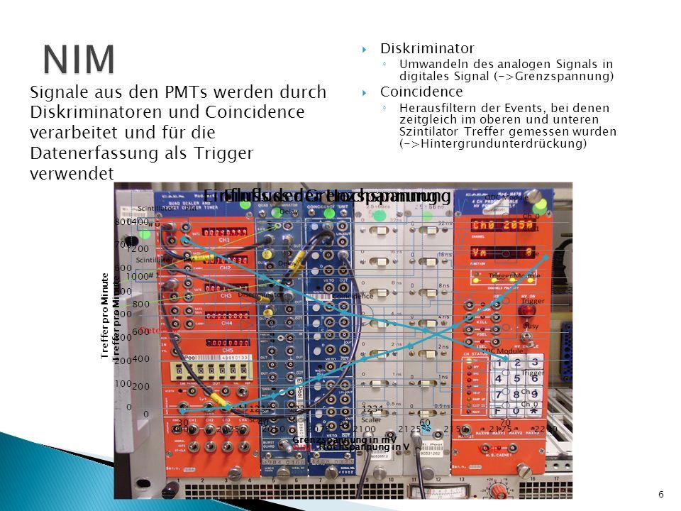 Ladungs-Digital-Converter (QDC) Time – Digital-Converter (TDC) Trigger Modul unterbricht Datenstrom, wenn verarbeitet wird 7
