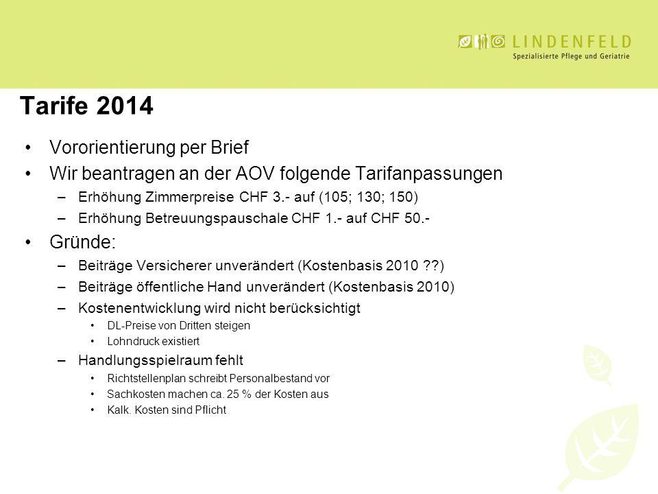 Tarife 2014 Vororientierung per Brief Wir beantragen an der AOV folgende Tarifanpassungen –Erhöhung Zimmerpreise CHF 3.- auf (105; 130; 150) –Erhöhung
