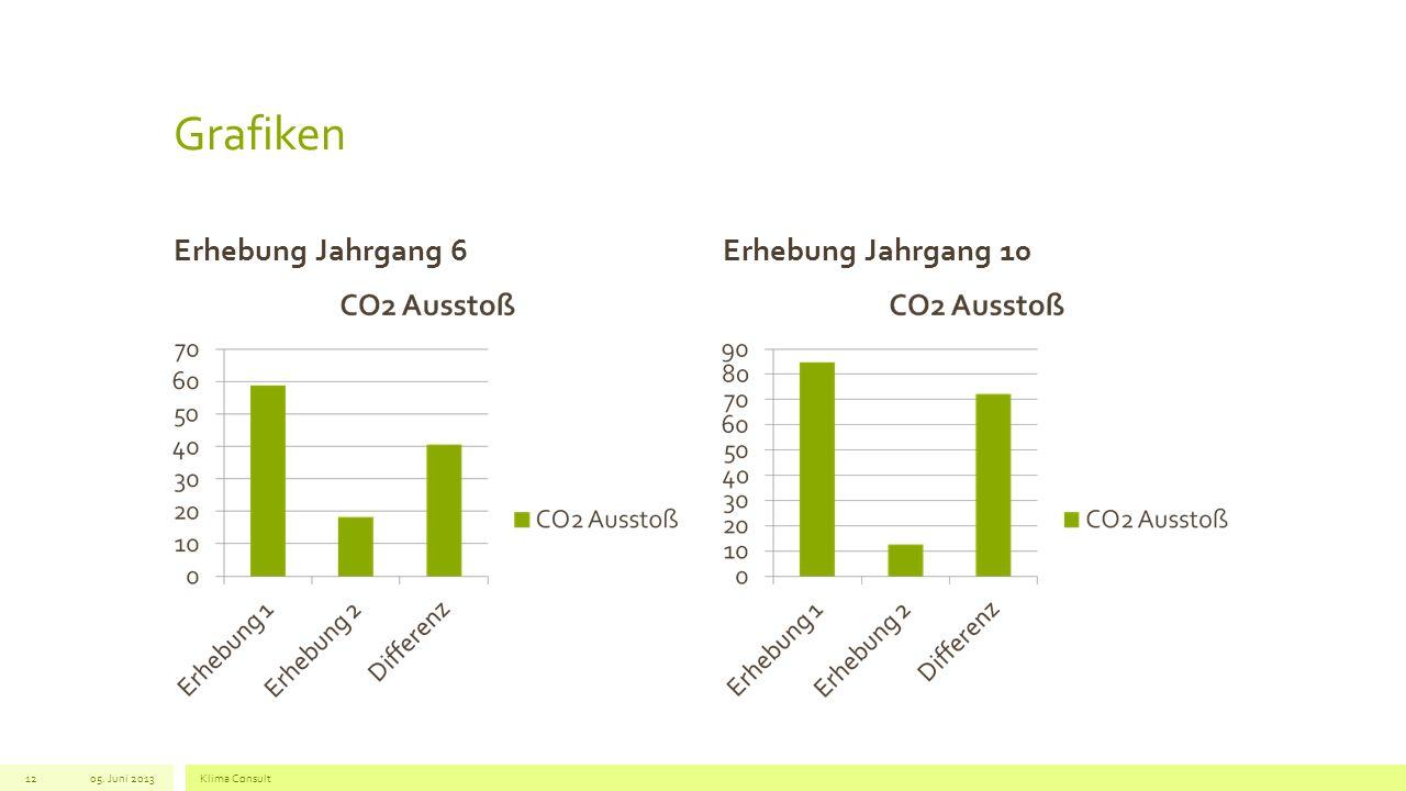 Grafiken Erhebung Jahrgang 6Erhebung Jahrgang 10 05. Juni 2013Klima Consult12