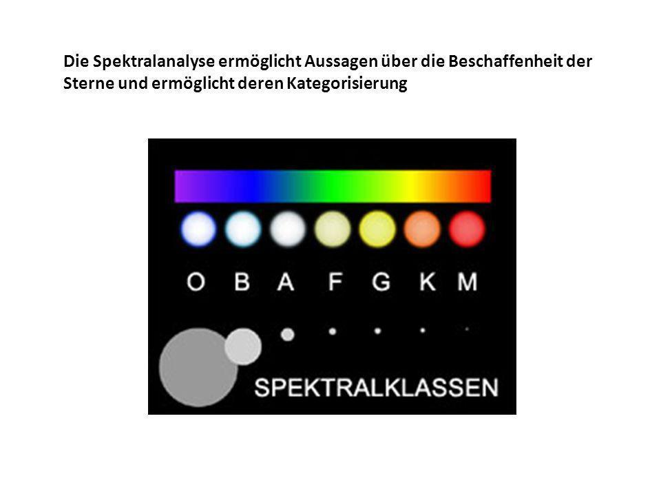 Die Spektralanalyse ermöglicht Aussagen über die Beschaffenheit der Sterne und ermöglicht deren Kategorisierung