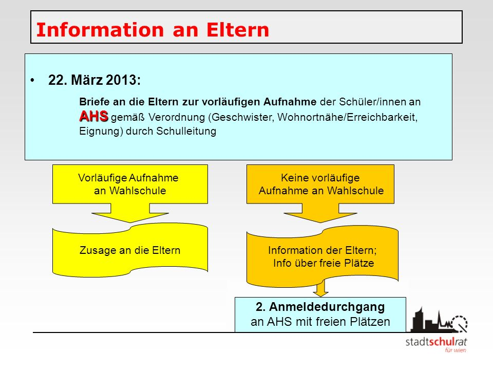 Information an Eltern 22. März 2013: AHS Briefe an die Eltern zur vorläufigen Aufnahme der Schüler/innen an AHS gemäß Verordnung (Geschwister, Wohnort