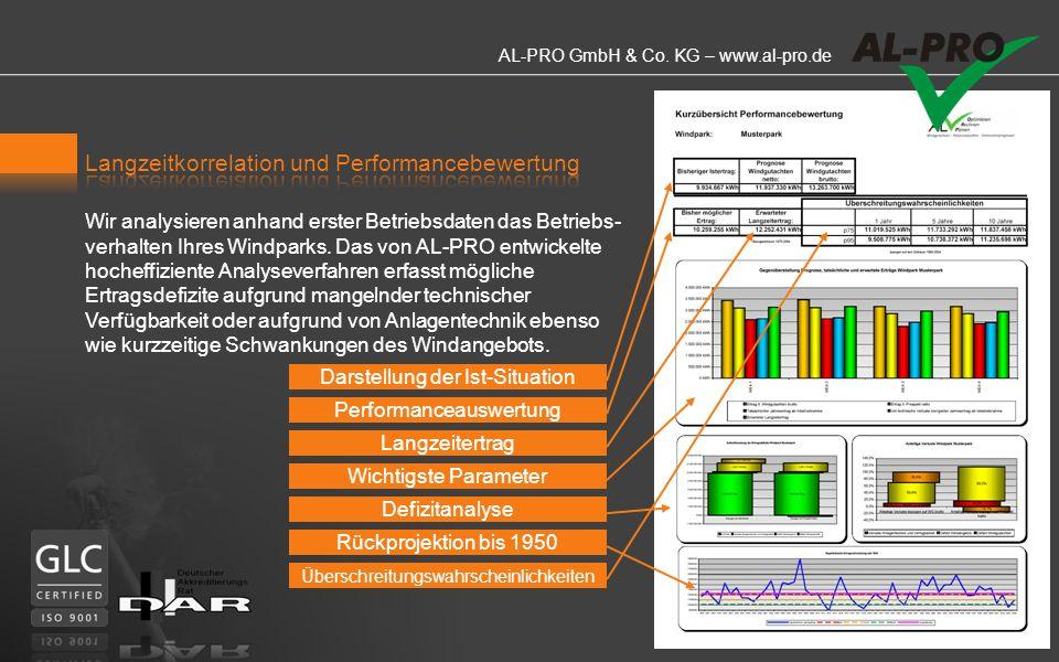 AL-PRO GmbH & Co. KG – www.al-pro.de Wir bieten Ihnen die Erstellung von Windkarten für alle Anwendungsbereiche der Windenergienutzung und eine aussag
