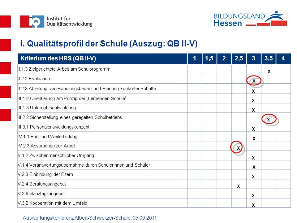 Auswertungskonferenz Albert-Schweitzer-Schule, 05.09.2011 Kriterium des HRS (QB II-V)11,522,533,54 II.1.3 Zielgerichtete Arbeit am Schulprogramm X II.