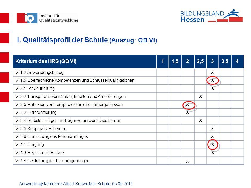 Auswertungskonferenz Albert-Schweitzer-Schule, 05.09.2011 I. Qualitätsprofil der Schule (Auszug: QB VI) Kriterium des HRS (QB VI)11,522,533,54 VI.1.2