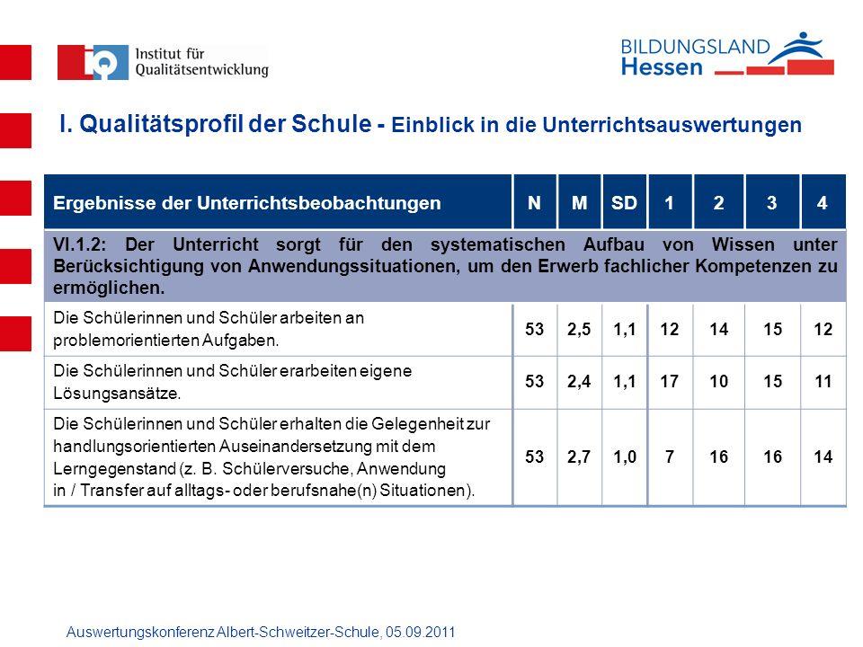 Auswertungskonferenz Albert-Schweitzer-Schule, 05.09.2011 Ergebnisse der UnterrichtsbeobachtungenNMSD1234 VI.1.2: Der Unterricht sorgt für den systema