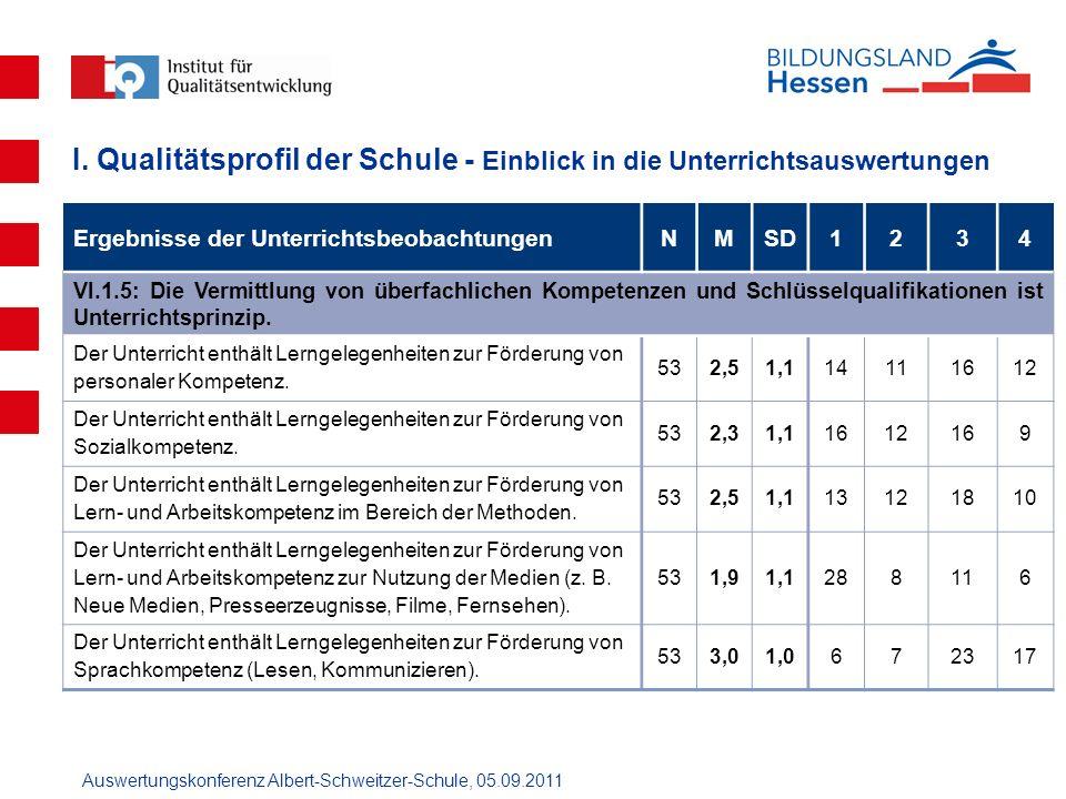 Auswertungskonferenz Albert-Schweitzer-Schule, 05.09.2011 Ergebnisse der UnterrichtsbeobachtungenNMSD1234 VI.1.5: Die Vermittlung von überfachlichen K