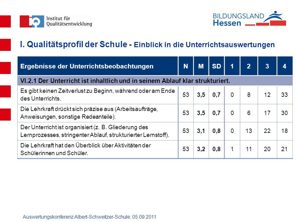 Auswertungskonferenz Albert-Schweitzer-Schule, 05.09.2011 Ergebnisse der UnterrichtsbeobachtungenNMSD1234 VI.2.1 Der Unterricht ist inhaltlich und in