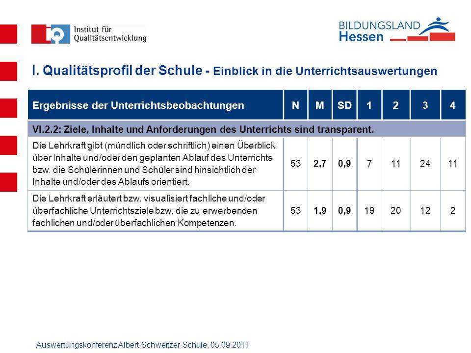Auswertungskonferenz Albert-Schweitzer-Schule, 05.09.2011 Ergebnisse der UnterrichtsbeobachtungenNMSD1234 VI.2.2: Ziele, Inhalte und Anforderungen des